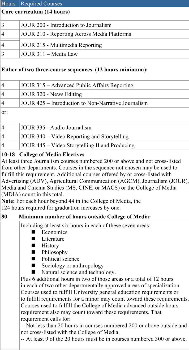 Journ course chart